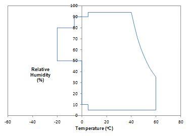 Humidity Temperature Control