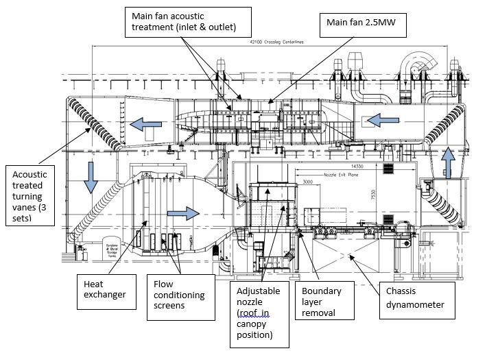 Wind Tunnel Circuit