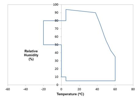 Thermal Performance Specifications