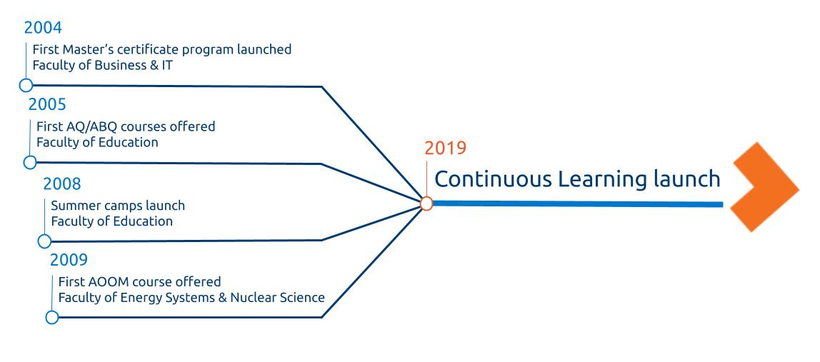 a timeline of the programs that combined into Continuous Learning
