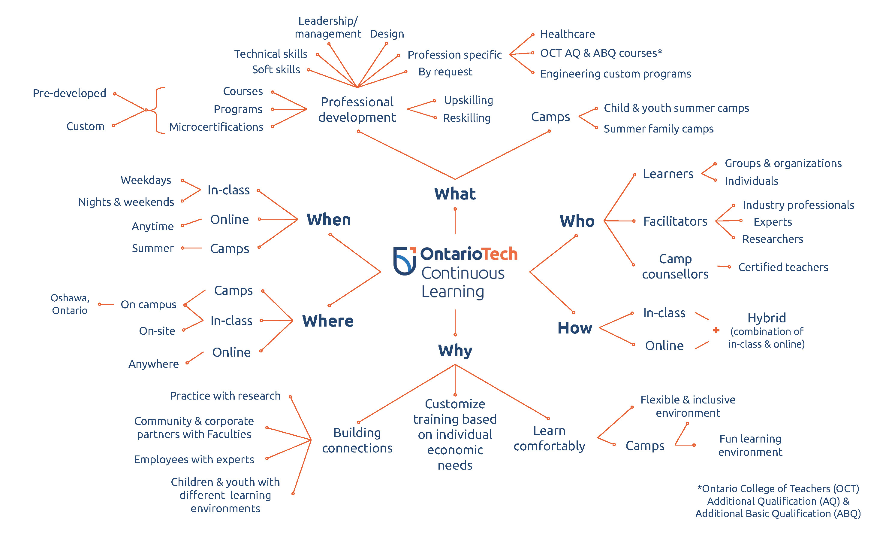 A mindmap of the who, what, when, where, why, and how of Continuous Learning