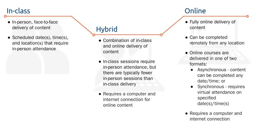 A table depicting the differences between in-class, online, and hybrid delivery methods.