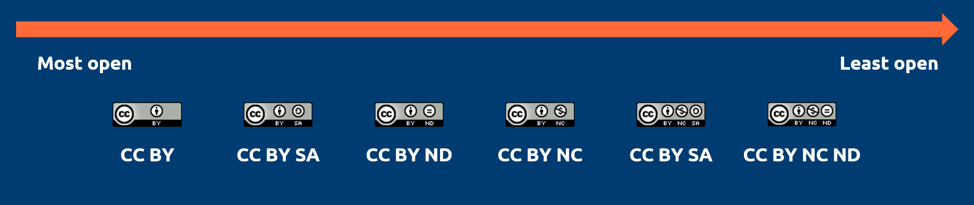 The CC licenses, ranging from most open to least open.