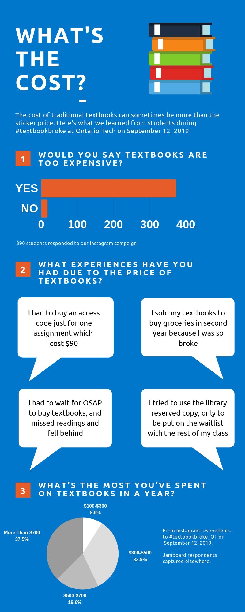 What's the Cost Infographic. For an accessible version, email oer@ontariotechu.ca