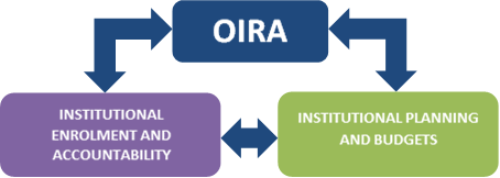 diagram of OIRA