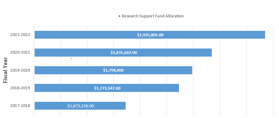 Research Support Fund Allocation 2021-2022