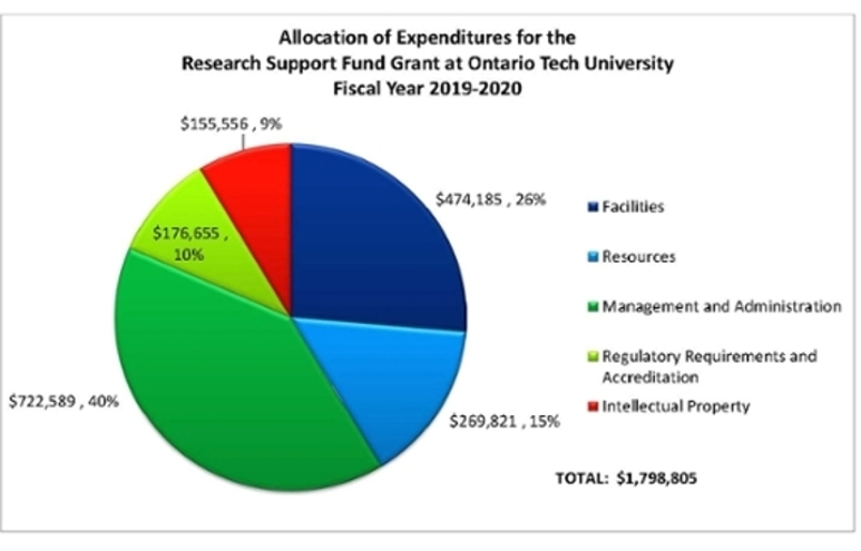 Research Support Fund Allocation of Expenditures FY 2019-2020