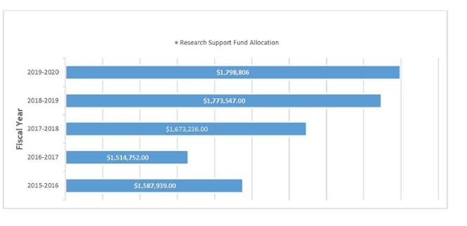Research Support Fund Allocation