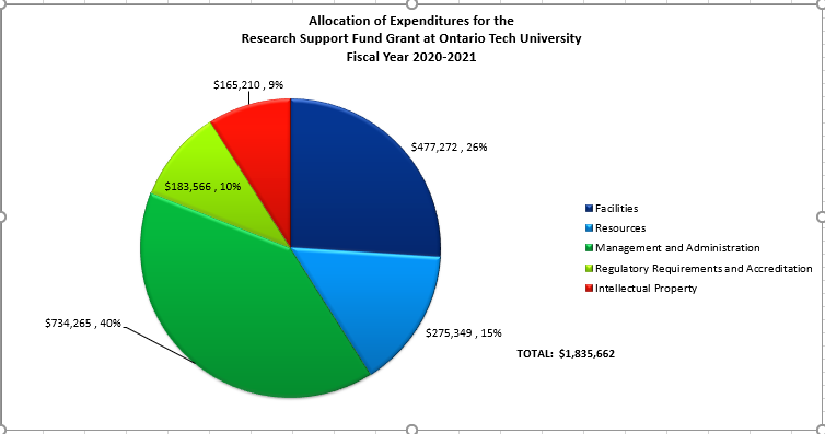 Research Support Fund Expenditure Allocations FY 2020-2021