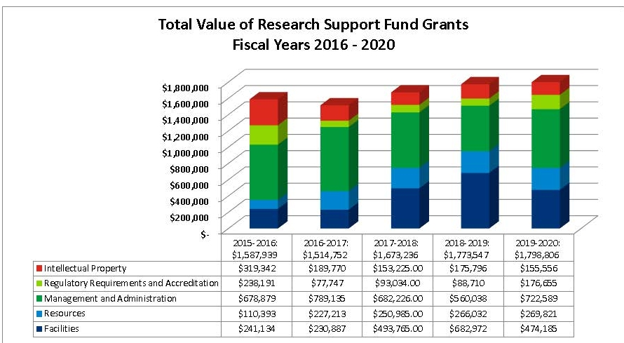 Total Value of Research Support Fund Grants FY 2016-2020