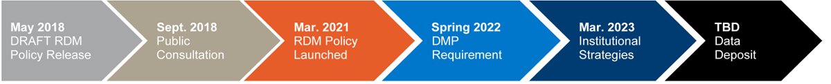 Draft RDM Policy Release - Public Consultation - RDM Policy Launched - DMP Requirement - Institutional Strategies - Data Deposit