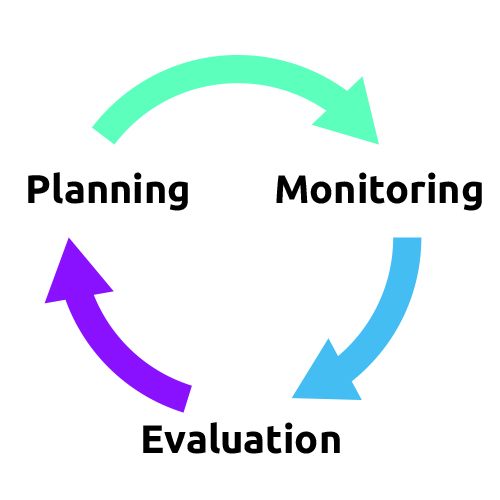 Plan, monitor, evaluate cycle
