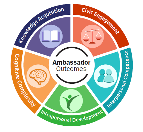 Ambassador Program Outcomes written in a colourful wheel: civic engagement, interpersonal competence, intrapersonal development, cognitive complexity, and knowledge acquisition.
