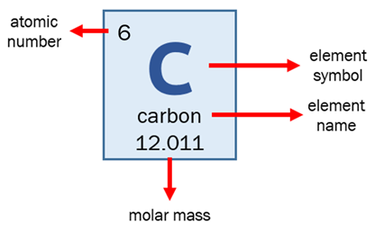 carbon's periodic table information