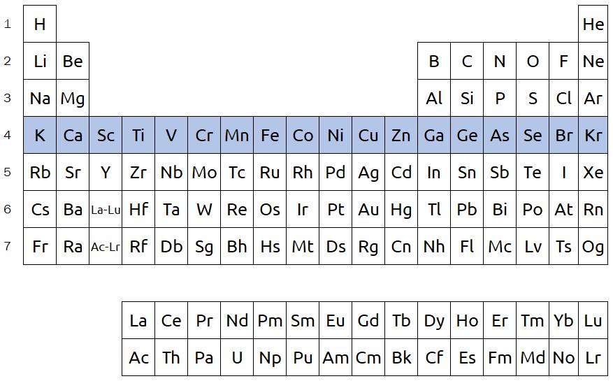 periodic table periods