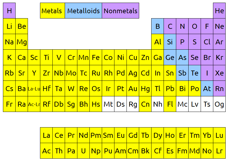periodic table metallic character