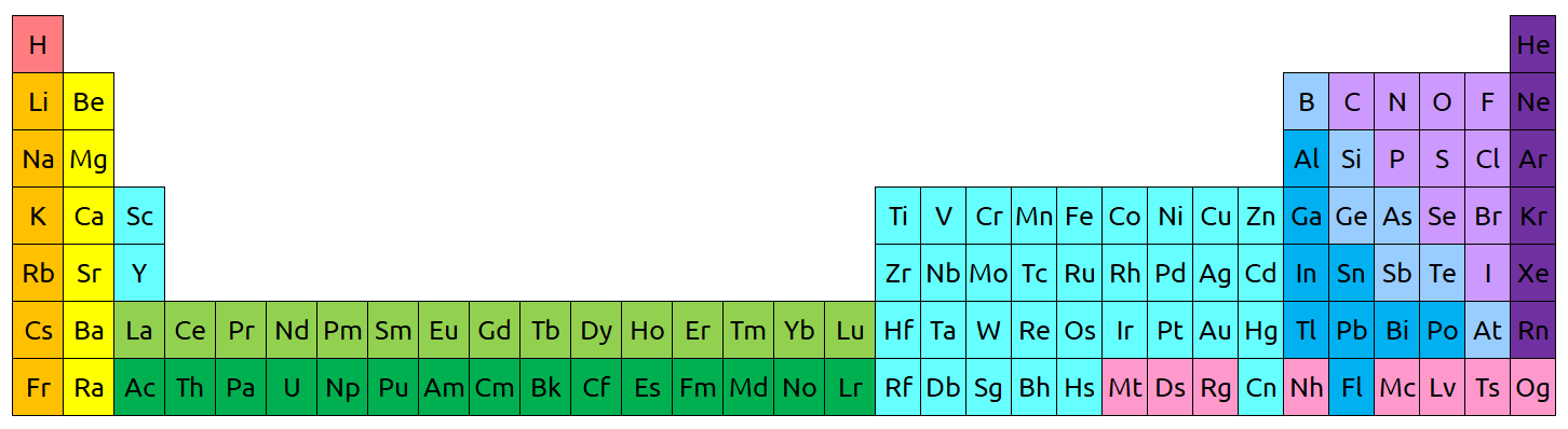 periodic table full