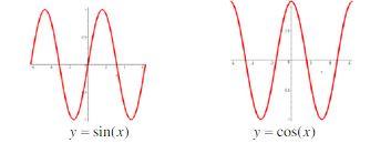 Domain and Range of a Trigonometric Function