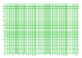 Log-log Graph