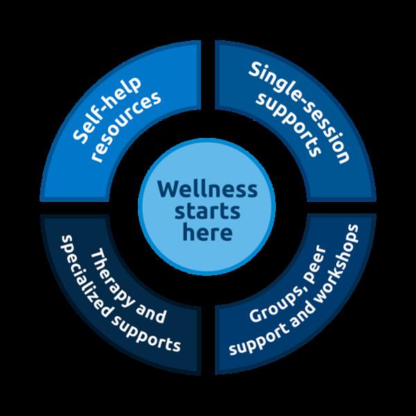 Stepped care model wheel diagram