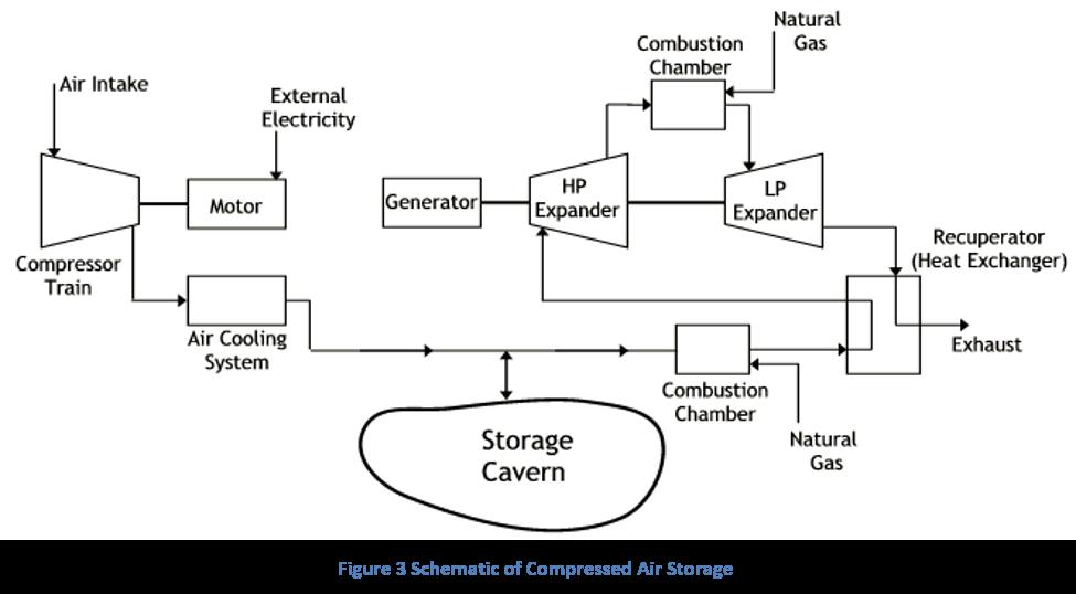 Figure 3 Schematic of Compressed Air Storage