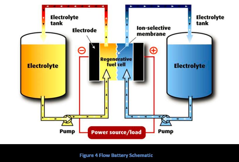 Figure 4 Flow Battery Schematic