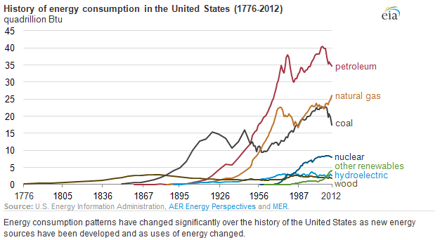 History of energy consumption in the United States (1776-2012)