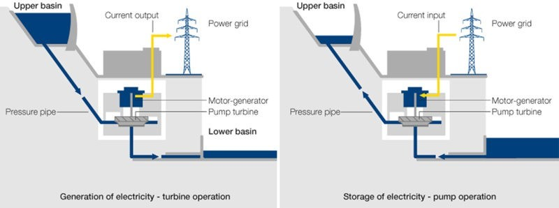 This diagram shows how a Hydropower Pumped Storage Facility works