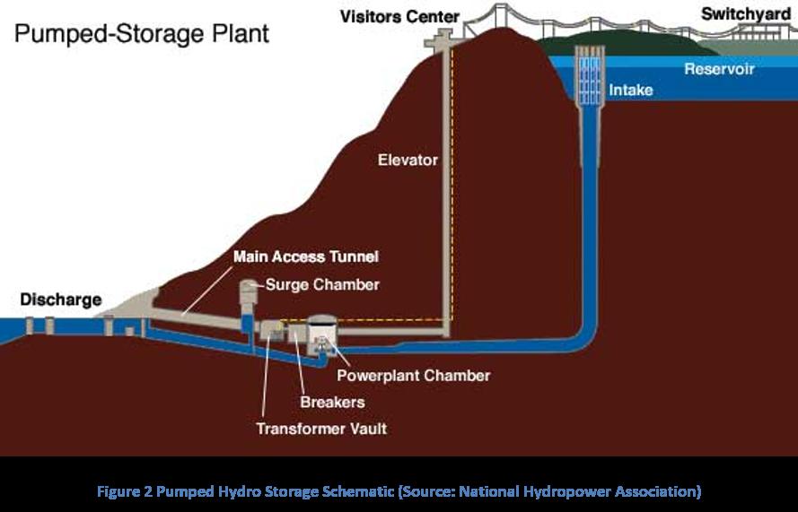 Figure 2 Pumped Hydro Storage Schematic (Source: National Hydropower Association)