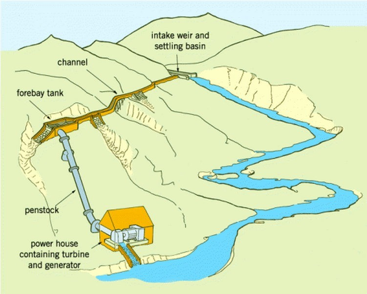 This diagram shows how a Run-of-River Hydro Station works