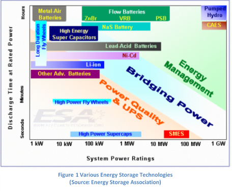 Figure 1 Various Energy Storage Technologies (Source: Energy Storage Association)