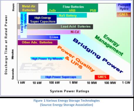 Figure 1 Various Energy Storage Technologies (Source: Energy Storage Association)