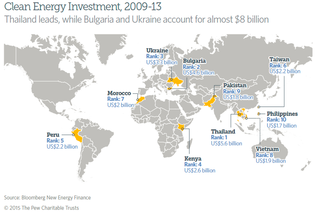 Ten nations lead the new emerging markets for clean energy investments