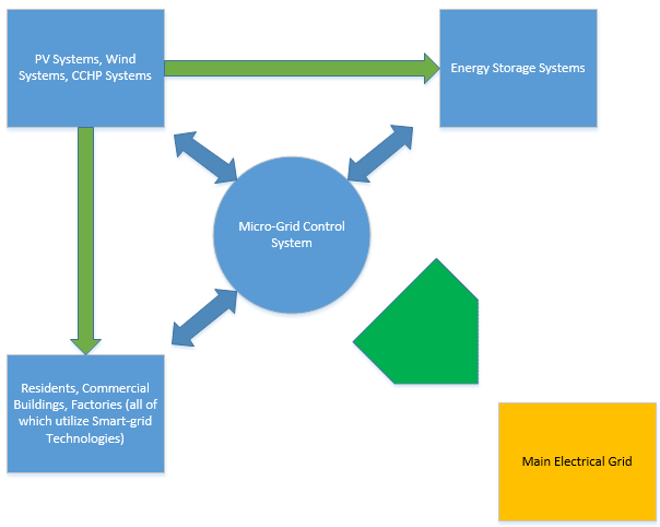 Microgrid energy system