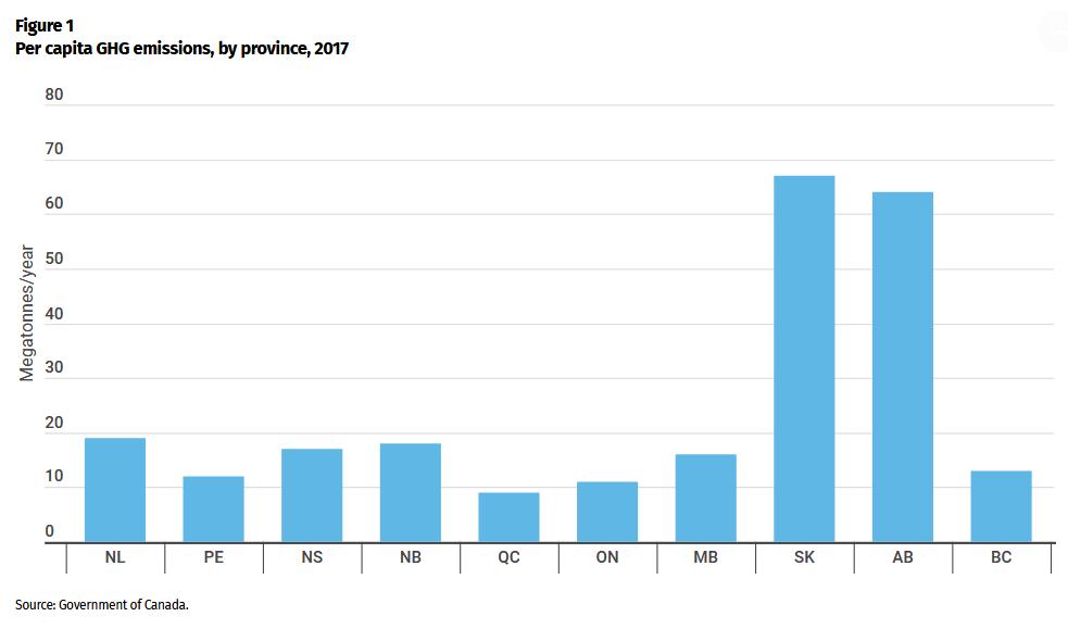 Figure 1: Per capita GHG emissions, by province, 2017