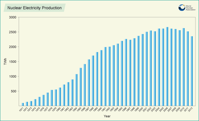 Nuclear Electricity Production over time Chart by World Nuclear Association