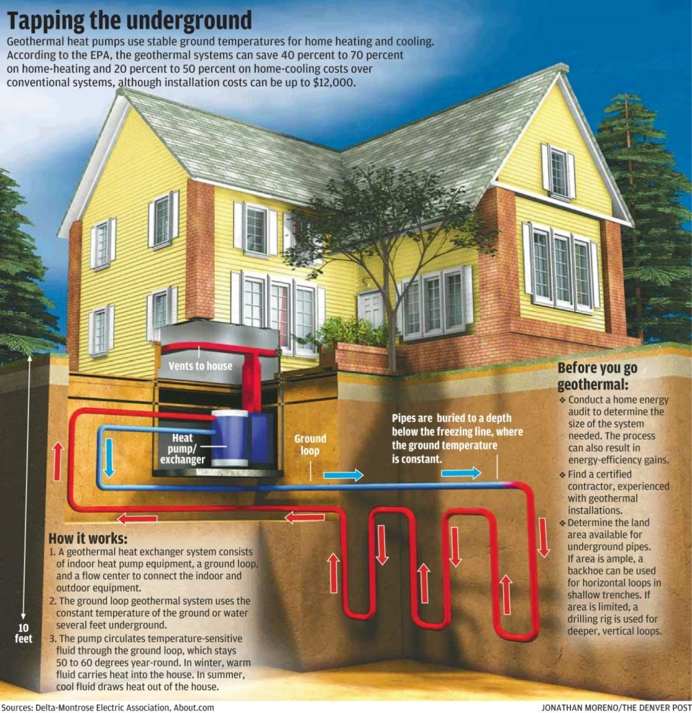 This figure shows a residential geothermal system used for heating and cooling a house