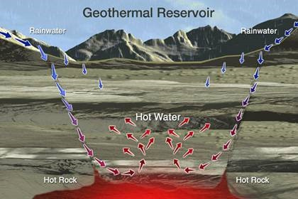 The Formation of a Geothermal Reservoir