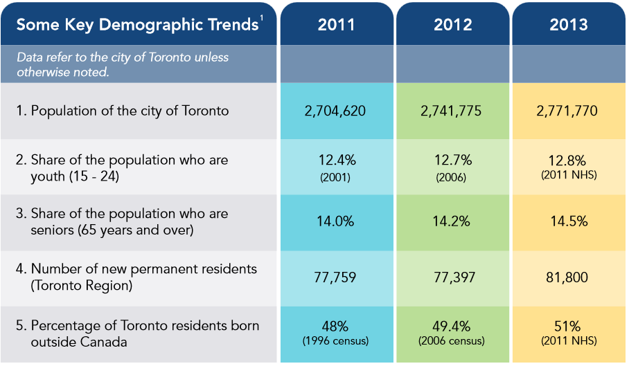 Demographics from Vital Signs Report