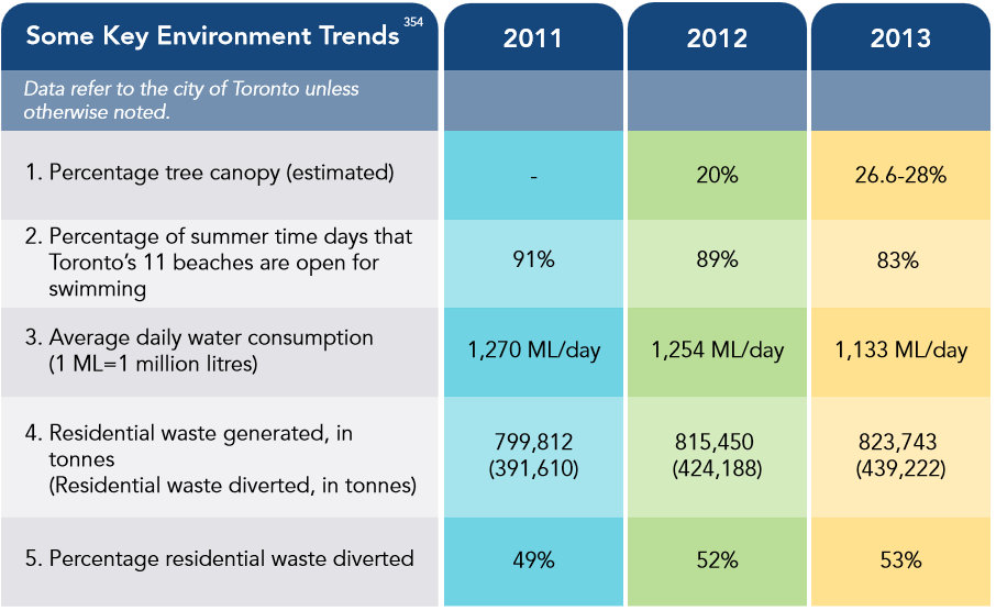 Environment table from Vital Signs Report