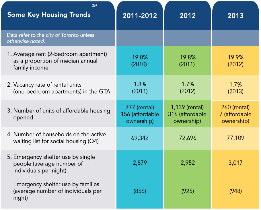 Housing data from Vital Signs Report