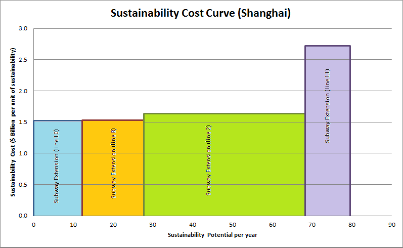 Figure 1: Sustainability Cost Curve (Transportation - Shanghai)