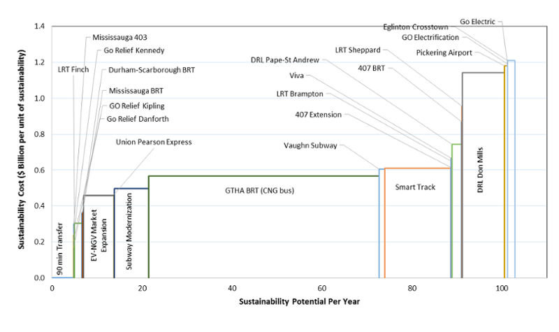 Figure 1: Sustainability Cost Curve (Transportation - Toronto)