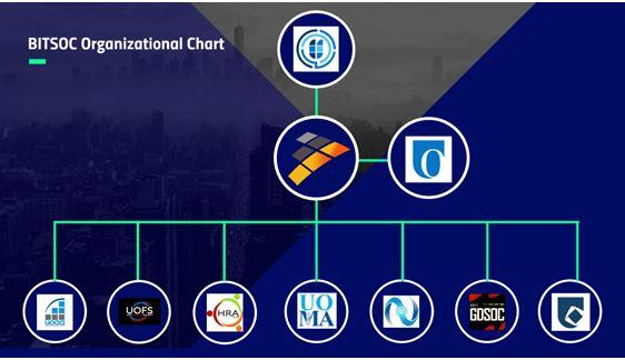BITSOC Organizational Chart